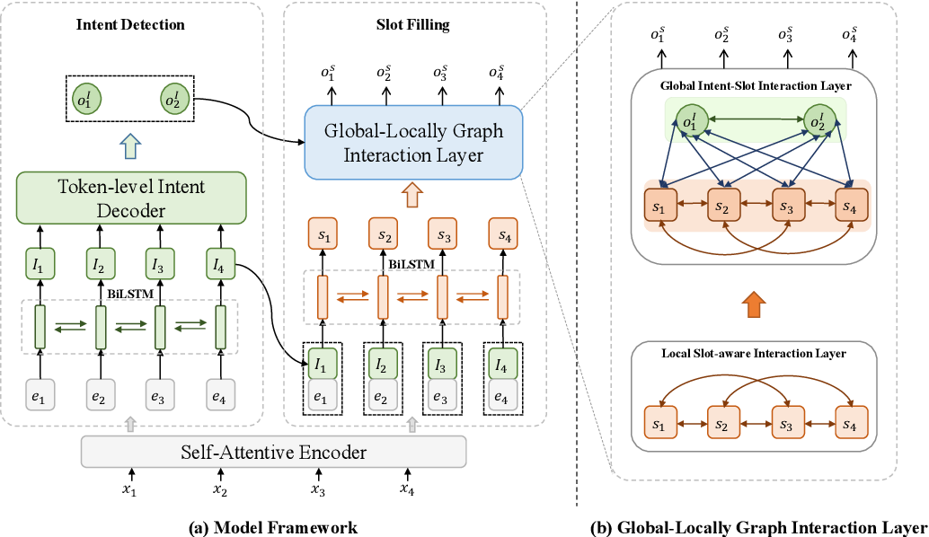 Figure 3 for GL-GIN: Fast and Accurate Non-Autoregressive Model for Joint Multiple Intent Detection and Slot Filling