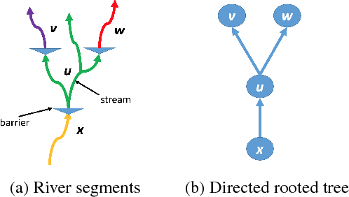 Figure 1 for Robust Optimization for Tree-Structured Stochastic Network Design