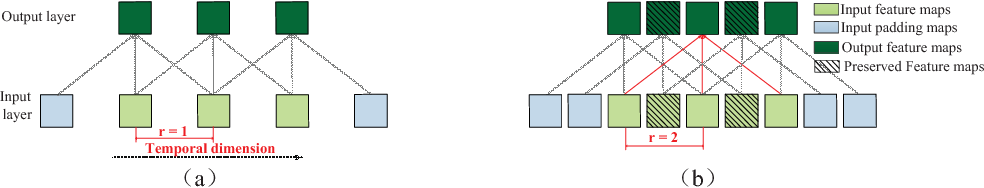 Figure 1 for Exploring Temporal Preservation Networks for Precise Temporal Action Localization