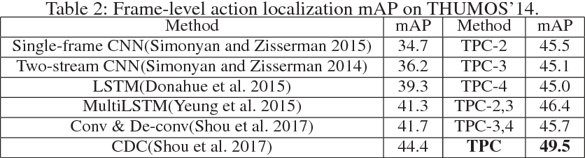 Figure 3 for Exploring Temporal Preservation Networks for Precise Temporal Action Localization