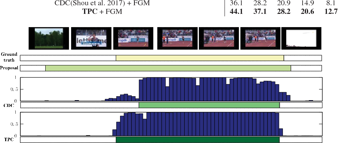 Figure 4 for Exploring Temporal Preservation Networks for Precise Temporal Action Localization