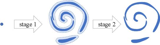 Figure 1 for Deep Generative Learning via Schrödinger Bridge