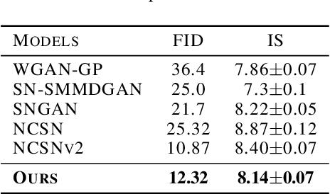 Figure 4 for Deep Generative Learning via Schrödinger Bridge