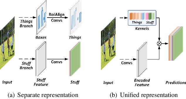 Figure 1 for Fully Convolutional Networks for Panoptic Segmentation