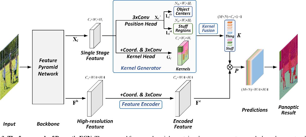 Figure 3 for Fully Convolutional Networks for Panoptic Segmentation