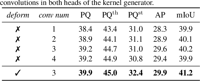 Figure 2 for Fully Convolutional Networks for Panoptic Segmentation
