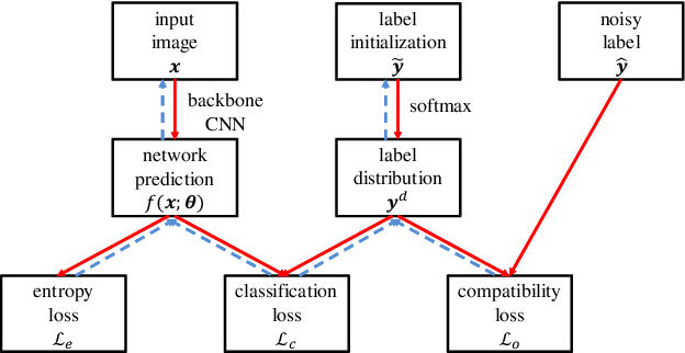 Figure 1 for Probabilistic End-to-end Noise Correction for Learning with Noisy Labels