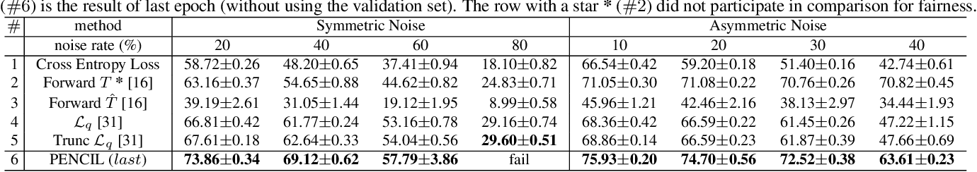 Figure 3 for Probabilistic End-to-end Noise Correction for Learning with Noisy Labels