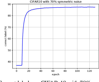 Figure 4 for Probabilistic End-to-end Noise Correction for Learning with Noisy Labels