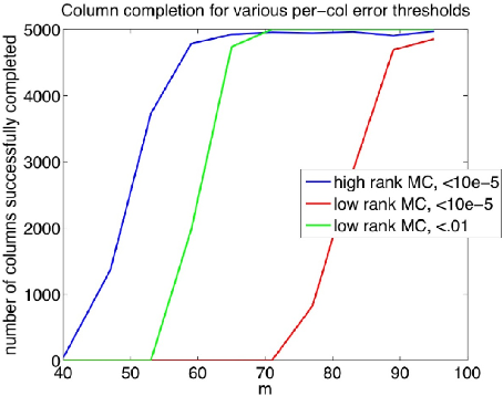 Figure 2 for High-Rank Matrix Completion and Subspace Clustering with Missing Data