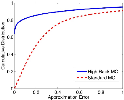 Figure 4 for High-Rank Matrix Completion and Subspace Clustering with Missing Data