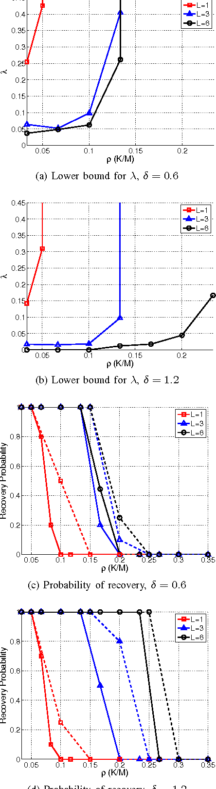 Figure 1 for Balancing Sparsity and Rank Constraints in Quadratic Basis Pursuit