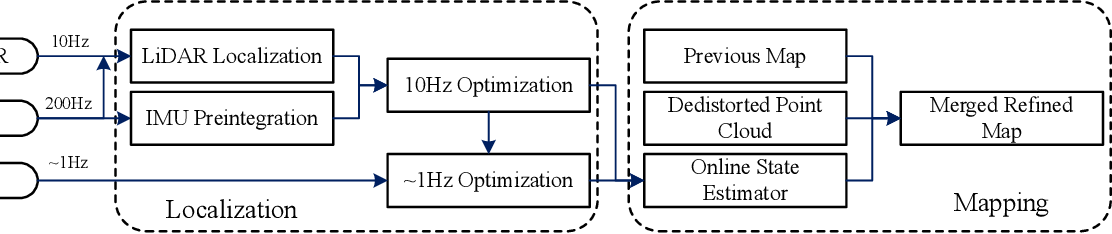 Figure 1 for Low-Cost GPS-Aided LiDAR State Estimation and Map Building