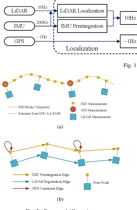 Figure 2 for Low-Cost GPS-Aided LiDAR State Estimation and Map Building