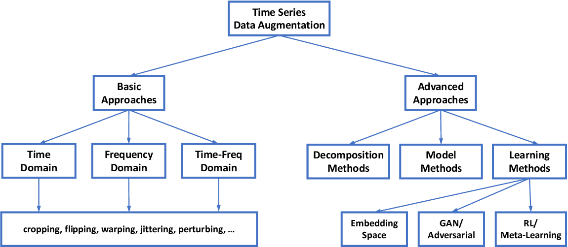 Figure 1 for Time Series Data Augmentation for Deep Learning: A Survey