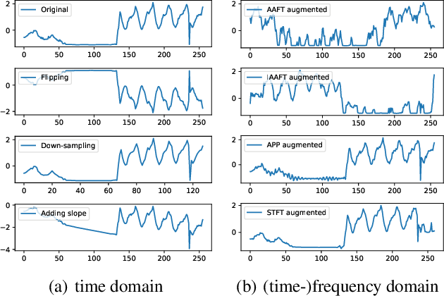 Figure 3 for Time Series Data Augmentation for Deep Learning: A Survey