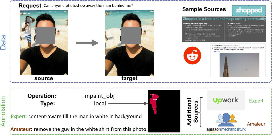 Figure 1 for A Benchmark and Baseline for Language-Driven Image Editing