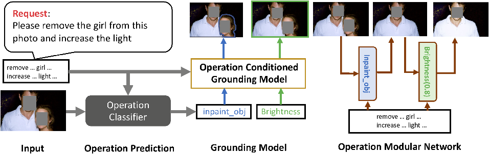 Figure 4 for A Benchmark and Baseline for Language-Driven Image Editing