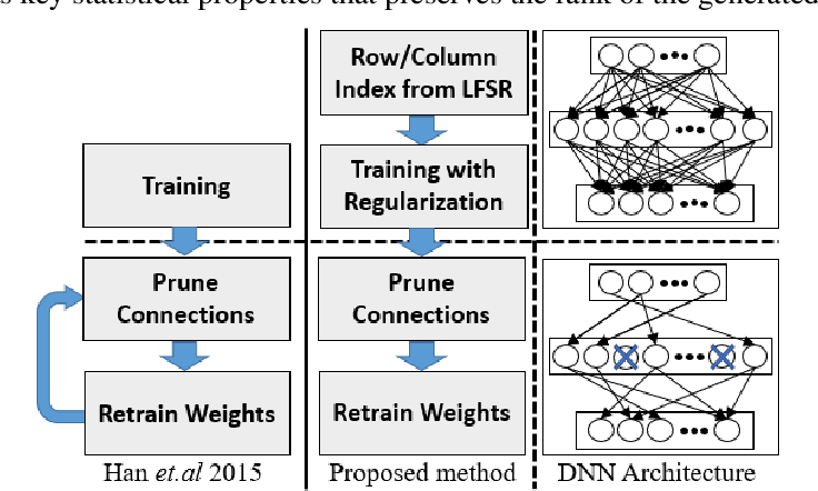 Figure 1 for Hardware-aware Pruning of DNNs using LFSR-Generated Pseudo-Random Indices
