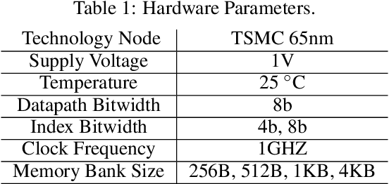Figure 2 for Hardware-aware Pruning of DNNs using LFSR-Generated Pseudo-Random Indices
