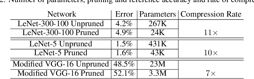 Figure 4 for Hardware-aware Pruning of DNNs using LFSR-Generated Pseudo-Random Indices