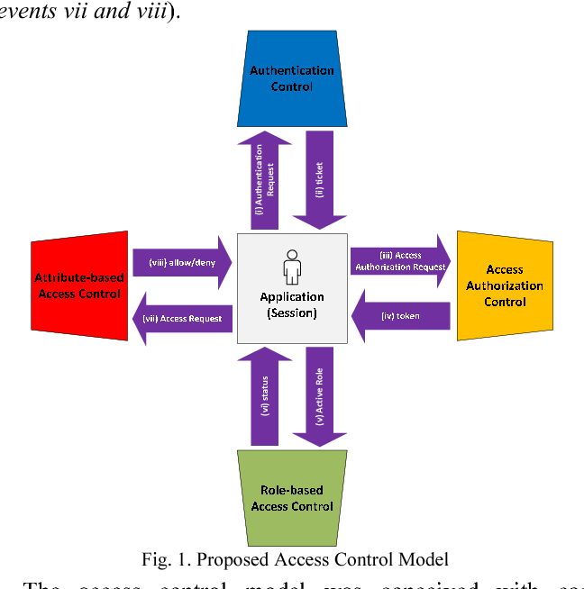 activation domain role