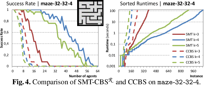 Figure 4 for Pushing the Envelope: From Discrete to Continuous Movements in Multi-Agent Path Finding via Lazy Encodings