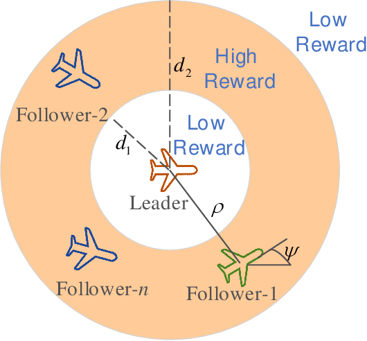 Figure 1 for Collision-Free Flocking with a Dynamic Squad of Fixed-Wing UAVs Using Deep Reinforcement Learning