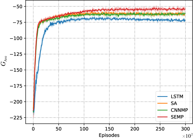 Figure 4 for Collision-Free Flocking with a Dynamic Squad of Fixed-Wing UAVs Using Deep Reinforcement Learning