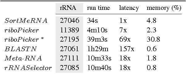 SortMeRNA: fast and accurate filtering of ribosomal RNAs in