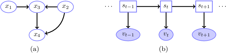 Figure 1 for Unified Treatment of Hidden Markov Switching Models