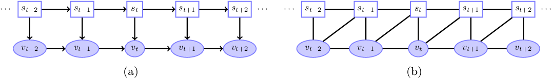 Figure 2 for Unified Treatment of Hidden Markov Switching Models