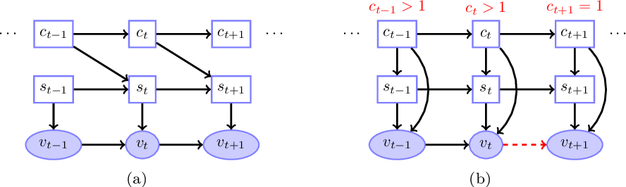 Figure 4 for Unified Treatment of Hidden Markov Switching Models