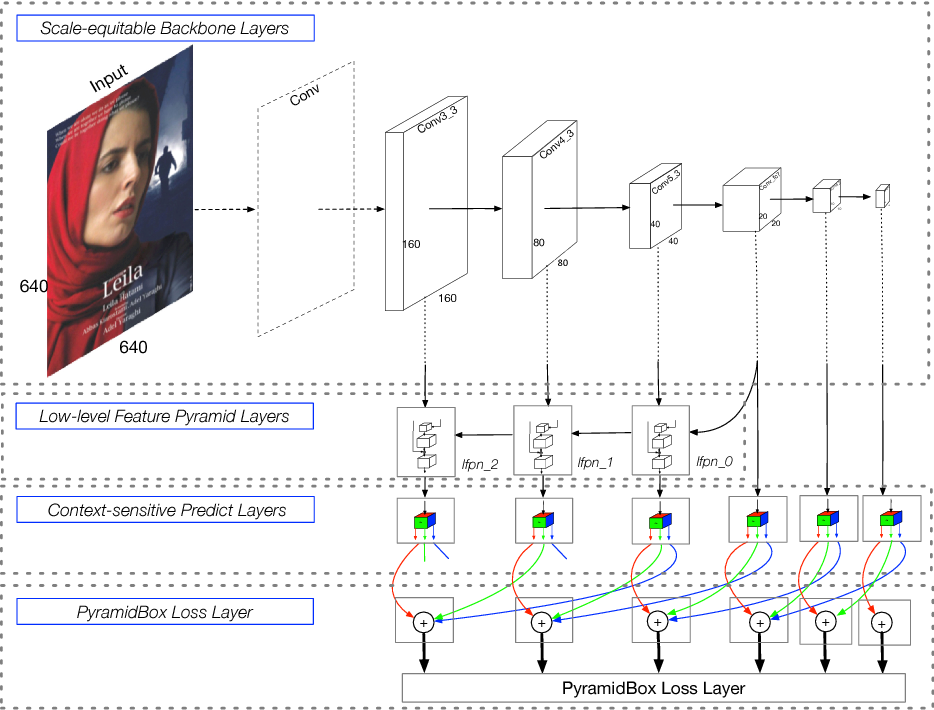 Figure 3 for PyramidBox: A Context-assisted Single Shot Face Detector
