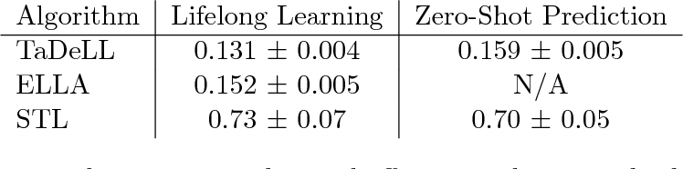 Figure 2 for Using Task Descriptions in Lifelong Machine Learning for Improved Performance and Zero-Shot Transfer