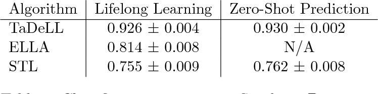 Figure 4 for Using Task Descriptions in Lifelong Machine Learning for Improved Performance and Zero-Shot Transfer