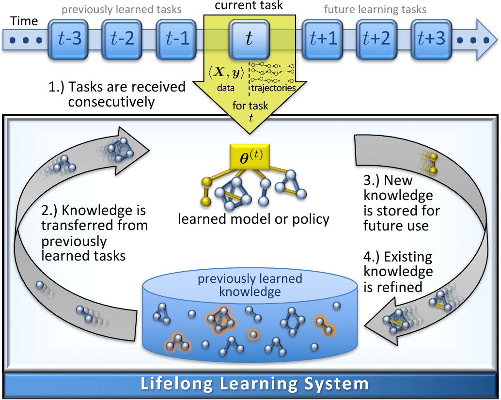 Figure 1 for Using Task Descriptions in Lifelong Machine Learning for Improved Performance and Zero-Shot Transfer