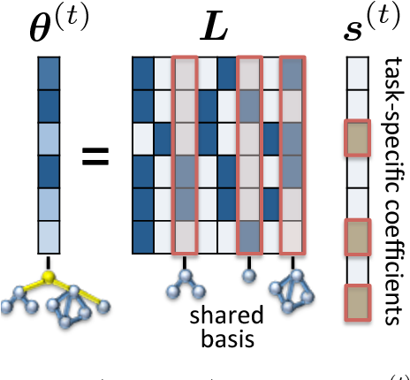 Figure 3 for Using Task Descriptions in Lifelong Machine Learning for Improved Performance and Zero-Shot Transfer