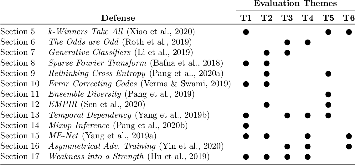 Figure 1 for On Adaptive Attacks to Adversarial Example Defenses