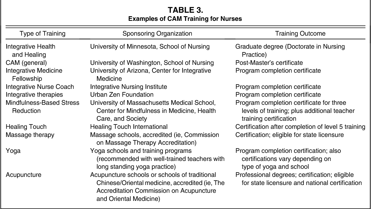 Table 3 From Integrative Oncology Imperative For Nurses Semantic