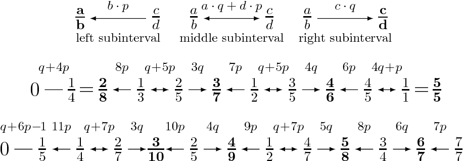 Figure 4: Graphical representations of the closed-form formulae for L(7, p, q) (middle) and L(10, p, q)