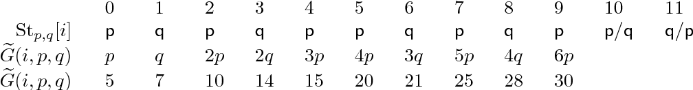 Table 3: The Sturmian words Stp,q for p = 5 and q = 7 and the corresponding values of G̃(i, p, q) for i < p+ q − 2.