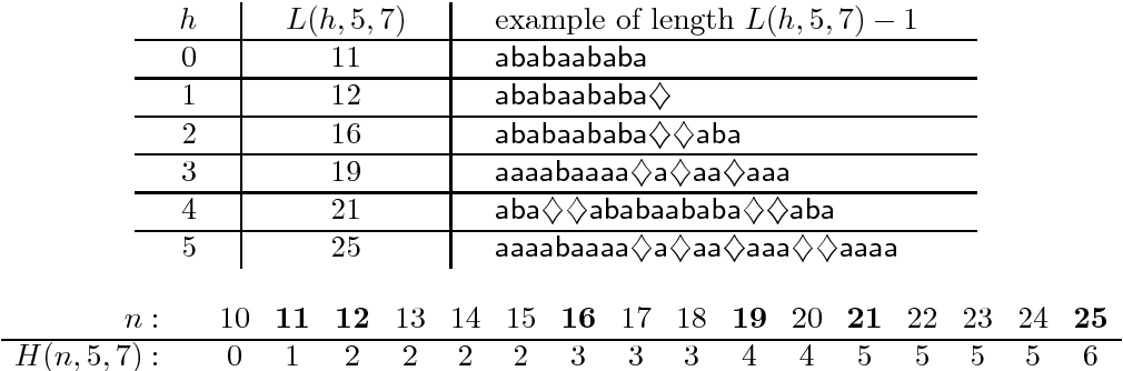 Table 1: The optimal non-unary partial words with periods 5,7 and h = 0, . . . , 5 holes (of length L(h, 5, 7)− 1) and the values H(n, 5, 7) for n = 10, . . . , 25.