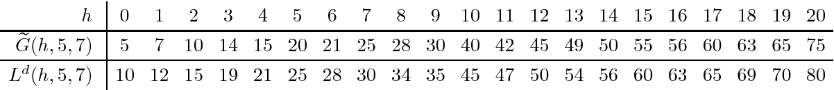 Table 2: Functions G̃ and Ld for p = 5, q = 7, and h = 0, . . . , 20. By Lemma 3.3, we have, for example, Ld(8, 5, 7) = max ( G̃(0, 5, 7) + G̃(8, 5, 7), . . . , G̃(4, 5, 7) + G̃(4, 5, 7) ) = max(5 + 28, 7 + 25, 10 + 21, 14 + 20, 15 + 15) = 34.