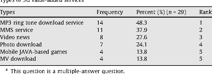 Table 3 from Towards an understanding of the behavioral