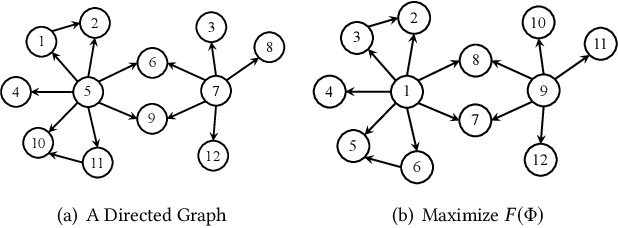 Figure 3 for Graph Ordering: Towards the Optimal by Learning