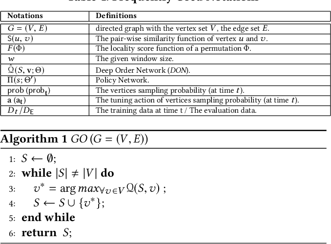 Figure 2 for Graph Ordering: Towards the Optimal by Learning