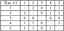 Figure 4 for Graph Ordering: Towards the Optimal by Learning