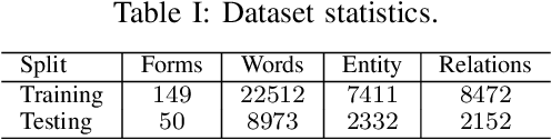 Figure 2 for FUNSD: A Dataset for Form Understanding in Noisy Scanned Documents