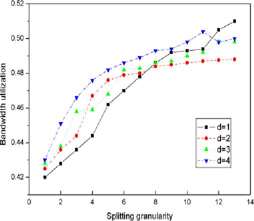 Figure 3. Bandwidth utilization and Splitting granularity (CPU=4)